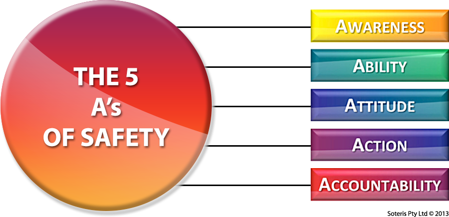 The 5 A's of Safety